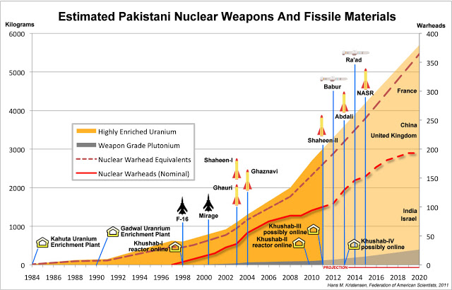 nuclear weapons china